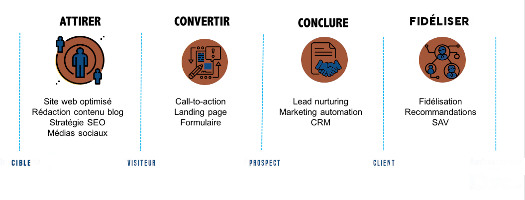 le cycle inbound marketing